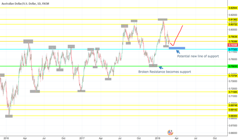AUDUSD: AUDUSD Support and Resistance