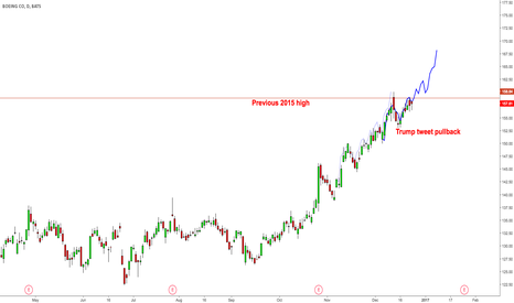 BA: $BA Trump pullback was what it needed for new highs
