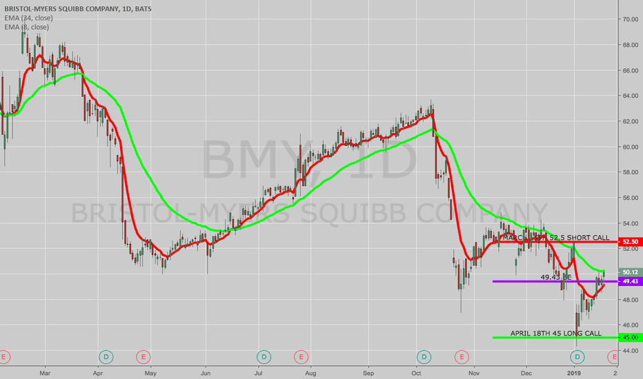 BMY: TRADE IDEA: BMY MARCH/APRIL 45/52.5 UPWARD CALL DIAGONAL