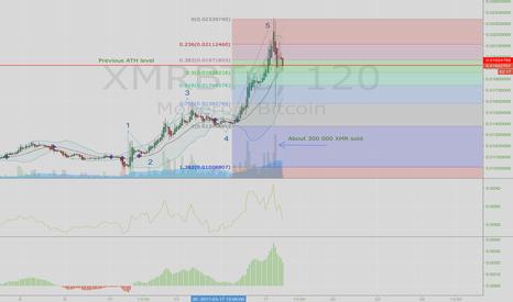 XMRBTC: XMR big sellout