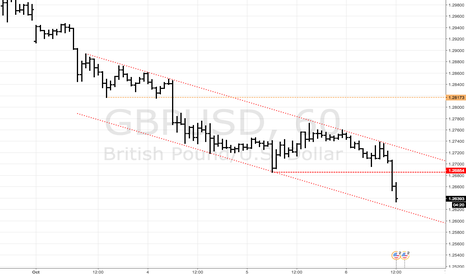 GBPUSD: GBPUSD - Continuation Down Channel