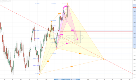 EURUSD: EURUSD has some yummy downside targets if plays out