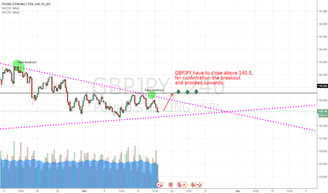 GBPJPY: To observe the confirmation of breakout of GBPJPY