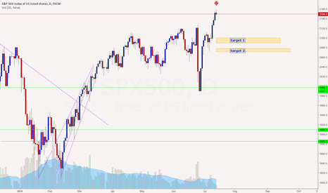 SPX500: SPX500 at resistance point