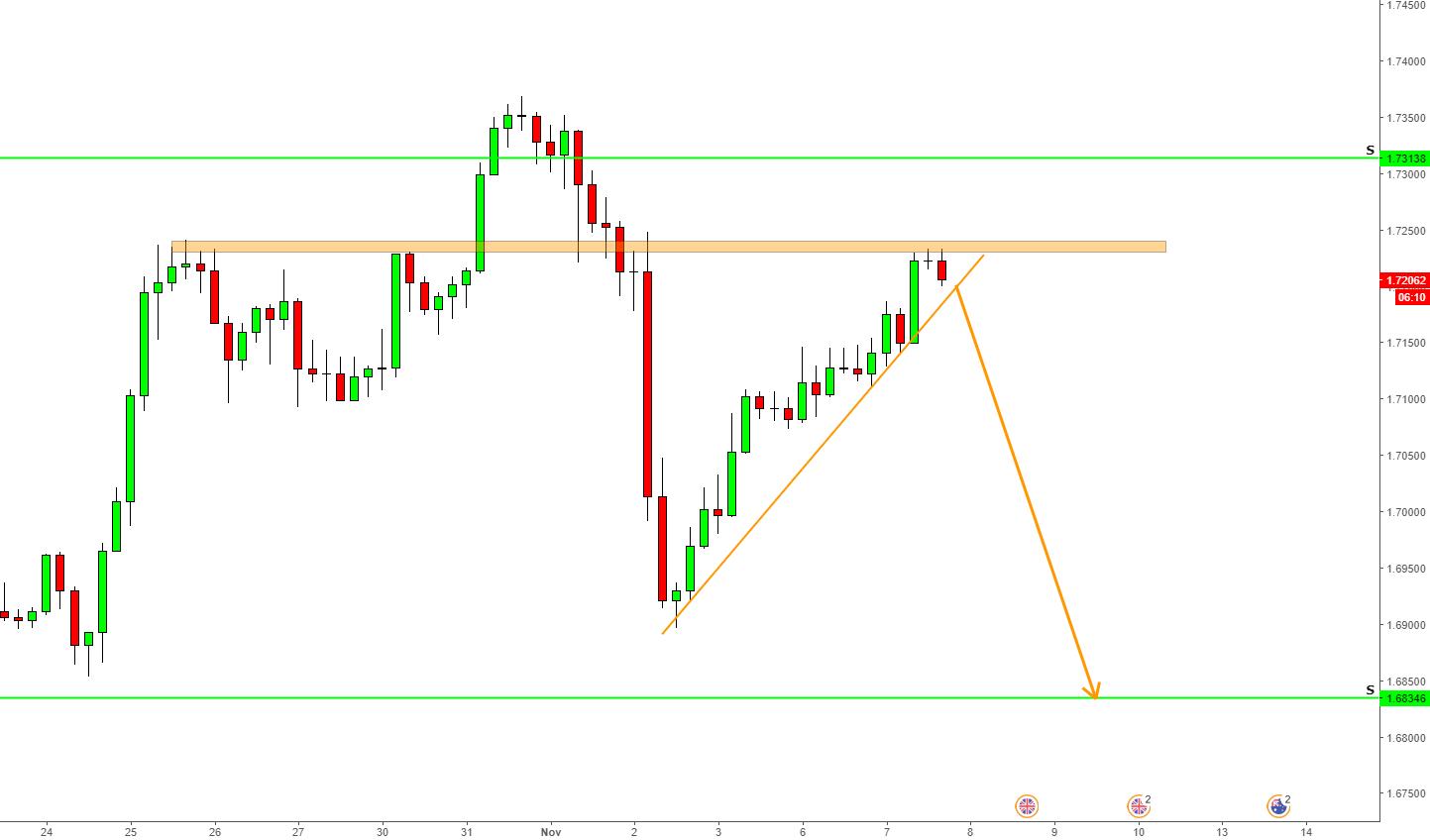 GBP/AUD Analysis