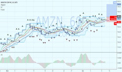 AMZN: Оценка перспектив покупки акций Amazon
