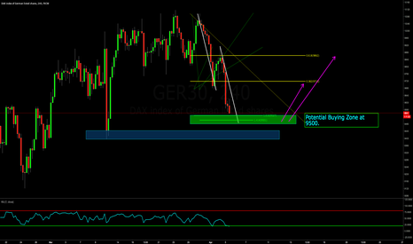 GER30: German Dax ABCD within Trend | NICE RR
