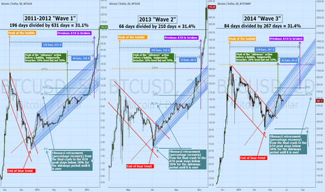 BTCUSD: The 2011 Megabubble for Bitcoin was part of a larger cycle.