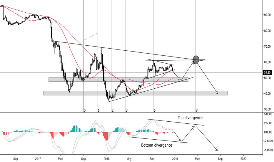 BTC.D: Bitcoin dominance prediction