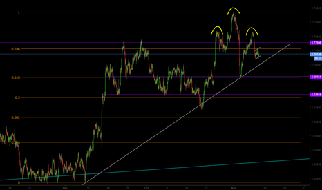 GBPAUD: GBP/AUD Impulsve Wave, Correction Now then Another Impulse Wave