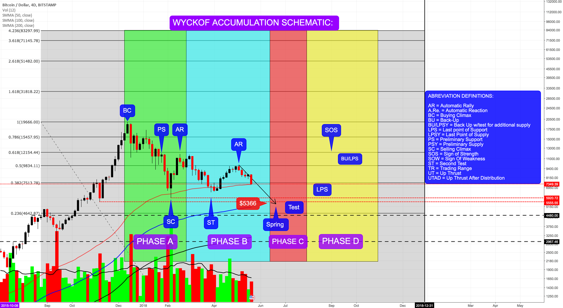 Wyckoff Accumulation Schematic - Chart pasted again in comments