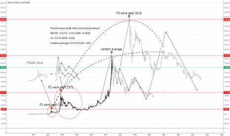 BTCUSD: Bitcoin LONGTERM
