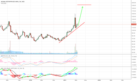 ADANIENT: Adanent looking good for long term
