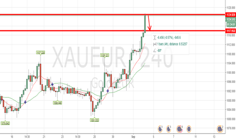 XAUEUR: XAUEUR SHORTING OPPORTUNITY - FREE MONEY