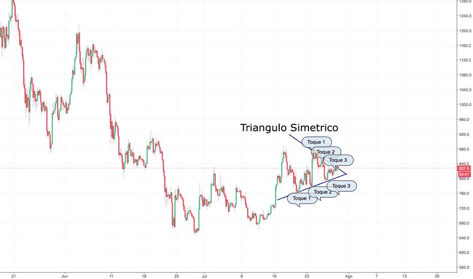 BCHUSD: Triangulo simétrico ¨bchusd¨