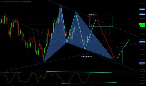 AUDUSD: AUD/USD H4 - Bearish 3D pattern + Bullish Gartley projection