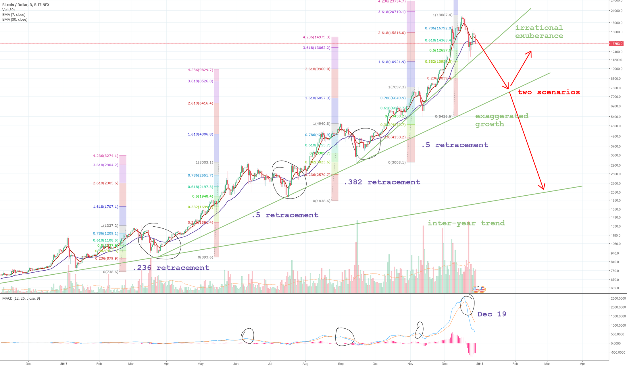 Bitcoin crash imminent target 9k & <5k