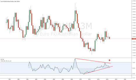 EURAUD: EURAUD YOU MIGHT HAVE TWO & HALF MONTHS TO THINK ABOUT THIS ONE