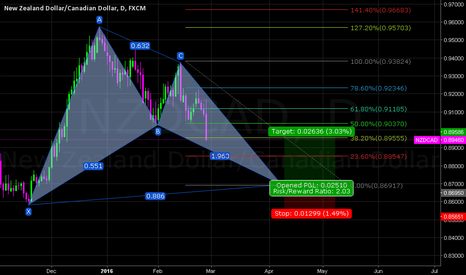 NZDCAD: NZDCAD DAILY (BULLISH BAT PATTERN)LONG