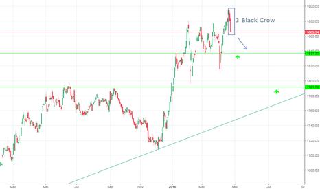 KLSE: Analisis Bursa Malaysia KLCI (24 April 2018)