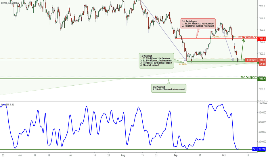 UK100GBP: FTSE Testing Support, Potential Bounce!