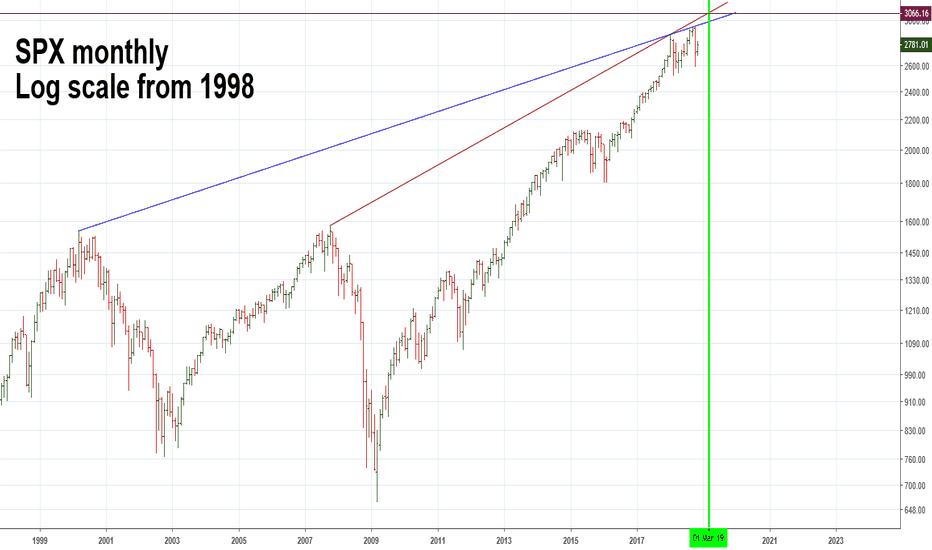 SPX: Long Term Trend Line Could Signal Major SPX Top