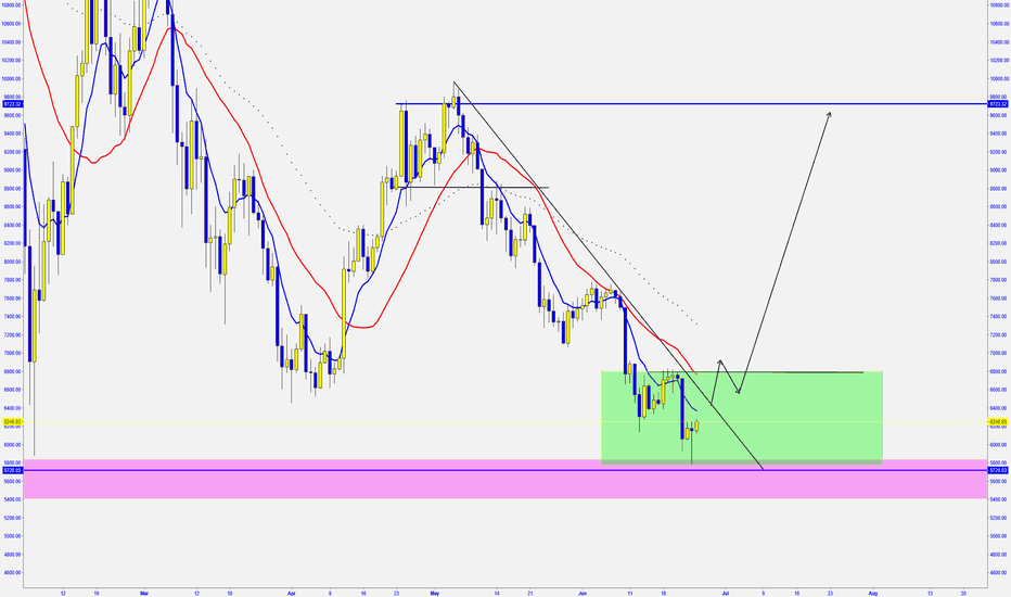 BTCUSD: BTC/USD -  BOUNCE BACK?