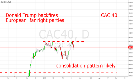 CAC40: Focus On Politics Now: France CAC-40