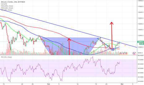 BTCUSD: Is this breakout REAL?