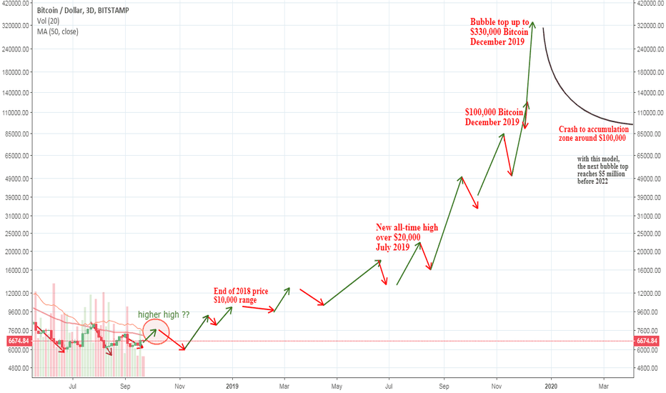 BTCUSD: Bitcoin $100,000 and Beyond ($330,000?) for 2019