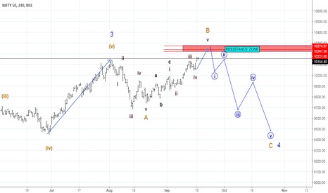 NIFTY:  NIFTY IS IN BEAR TRAP