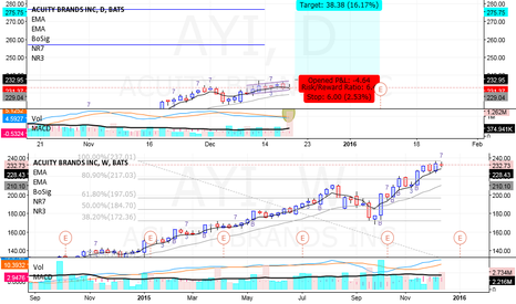 AYI: Acuity Brands ($AYI) - Long - Swing Trade