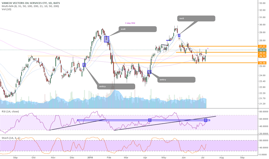 OIH: RSI pivot level play - OIL SERVICES $OIH