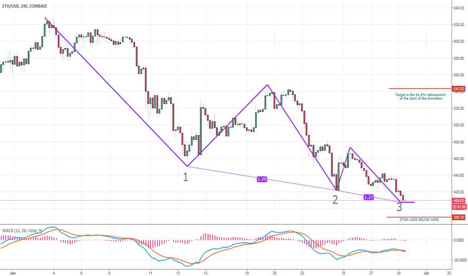 ETHUSD: short term relief rally on Ether