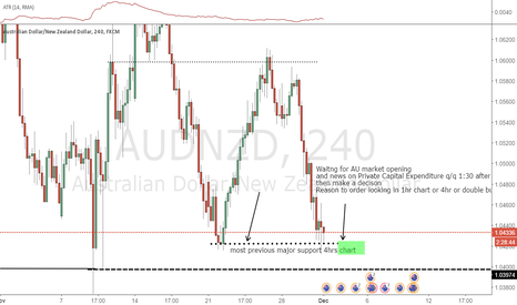 AUDNZD: Waitng for AU market opening and news on Private Capital Expendi