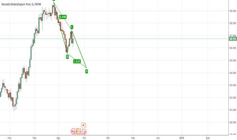 CADJPY: abcd sell