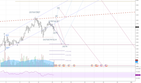 BTCUSD: 2100 will not come before 1600.