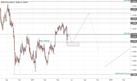GBPUSD: GBPUSD - Heres the buy -