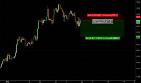USOIL: sell usoil it could be a start of a downfall for it