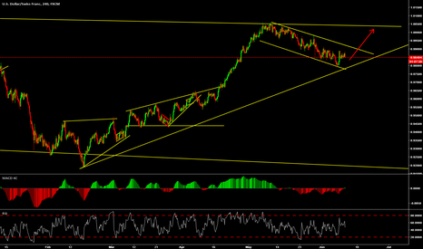 USDCHF: Look for a small buy