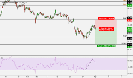 CADJPY: CADJPY continuation lower