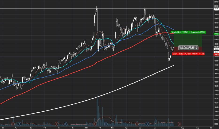 WYNN: Trading WYNN Long