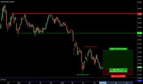 GLD: 4 to 1 Reward/Risk Ratio Weekly GLD