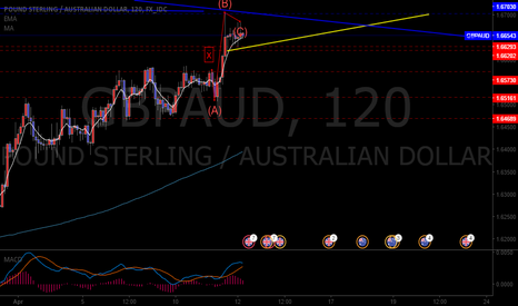 GBPAUD: Dragon XD Setup and outlook for GBPAUD