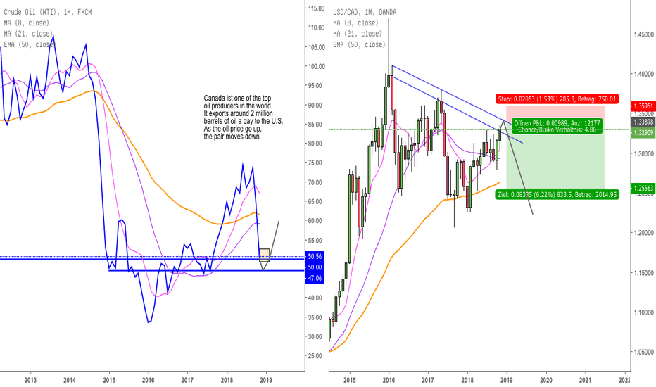 USOIL: USDCAD Trendwende in long term short!
