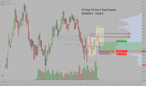 ZNM2015: 10-Year US Gov't Note Futures
