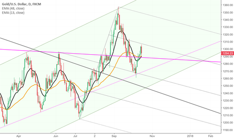 XAUUSD: Gold testing the purple line