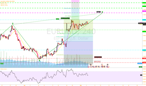 EURUSD: With the confluence, Convinced it's gonna break resistance