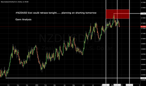 NZDUSD: NZDUSD Planning on shorting tomorrow!