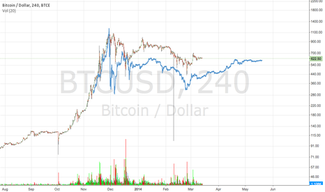 "BTCUSD: comparing the previous ""bubble"" with the latest one"